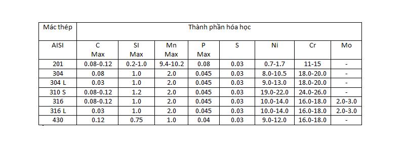 bảng thành phần nguyên tố hóa học của vật liệu inox