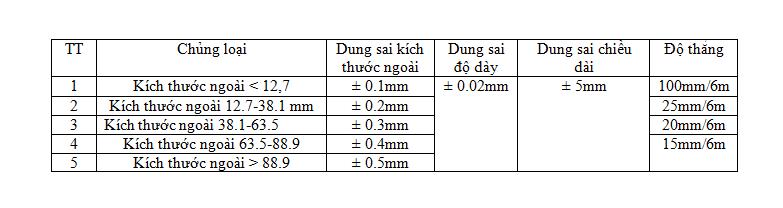tiêu chuẩn chất lượng ống thép trang trí